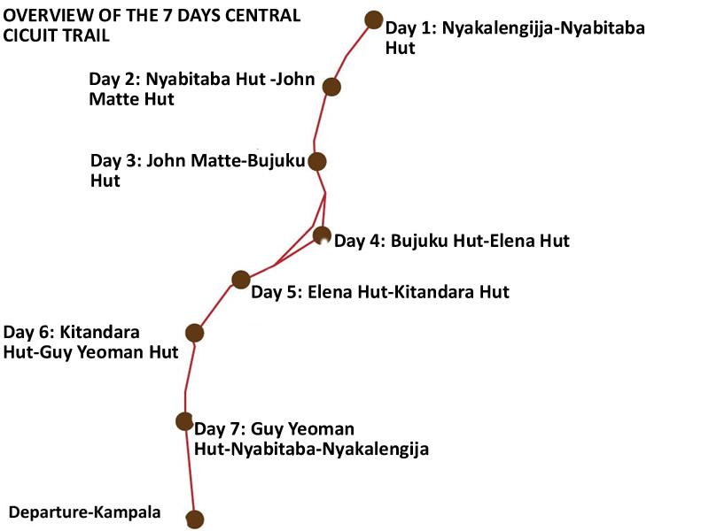 Rwenzori Central Circuit Trail