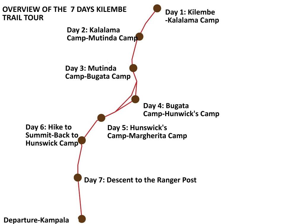 Rwenzori Kilembe Trail